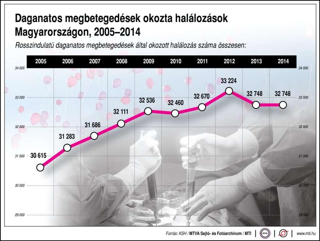 daganatos magyarország statisztika